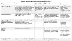 Animal Welfare League Matrix