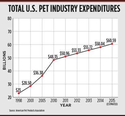 Total U.S. Pet Industry Expenditures