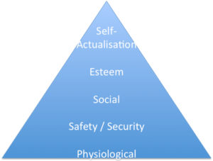 Maslow's triangular hierarchy of needs