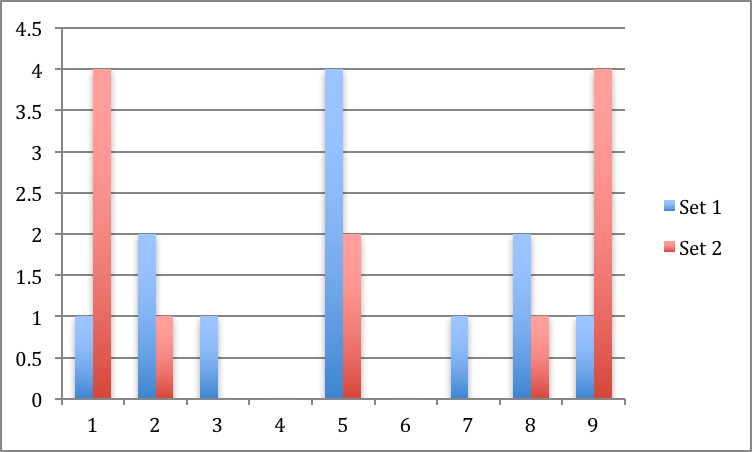 Figure 2: Frequency of the values in our data sets