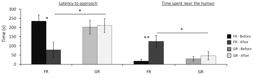 """Figure 2.Latency to approach the experimenter and time spent near her (distance <0.5 m) in the """"motionless person test"""" by food-rewarded and grooming-rewarded horses, before and after training."""