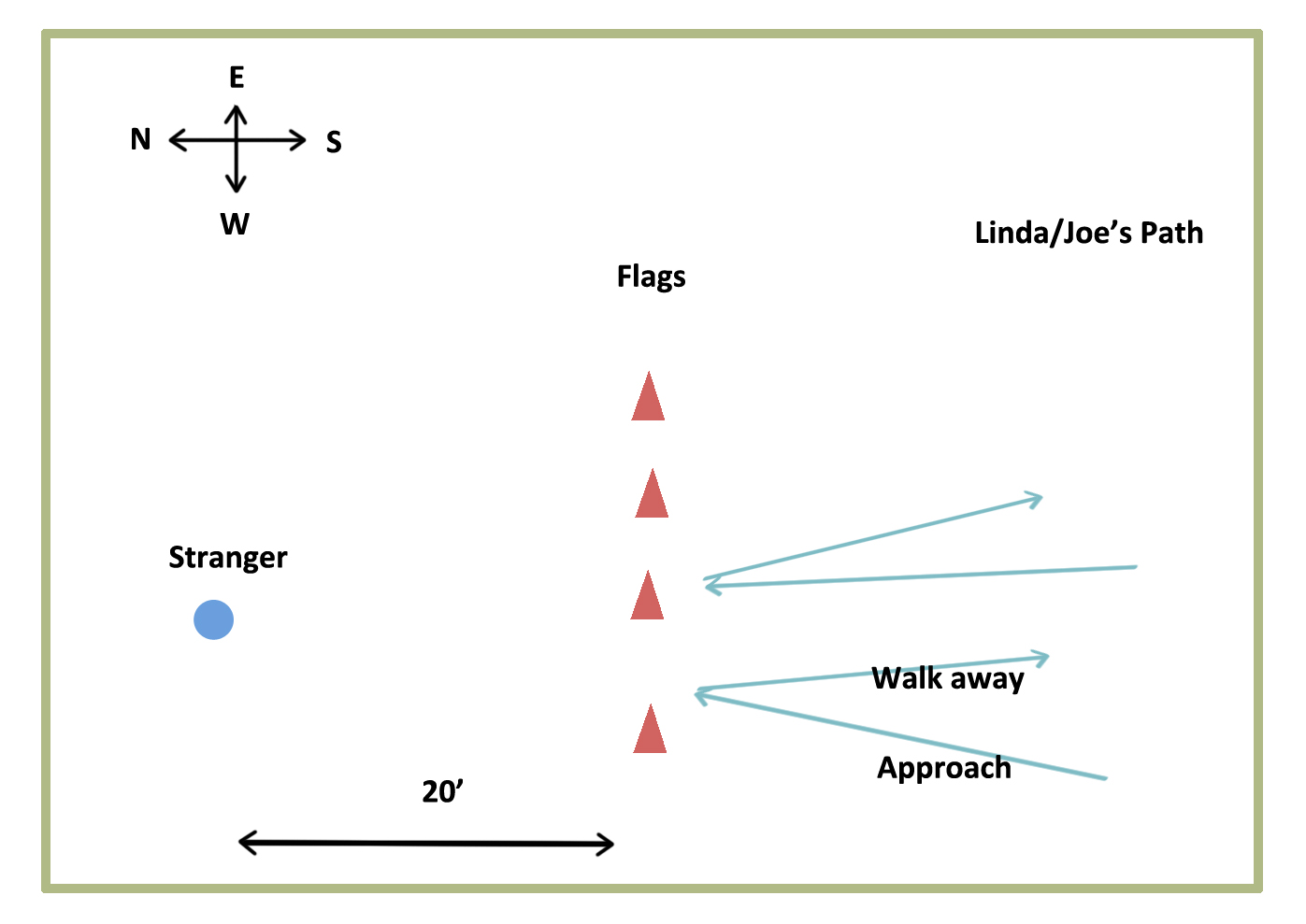 Figure 1: Field setup for Consult #5 Exercise 1.
