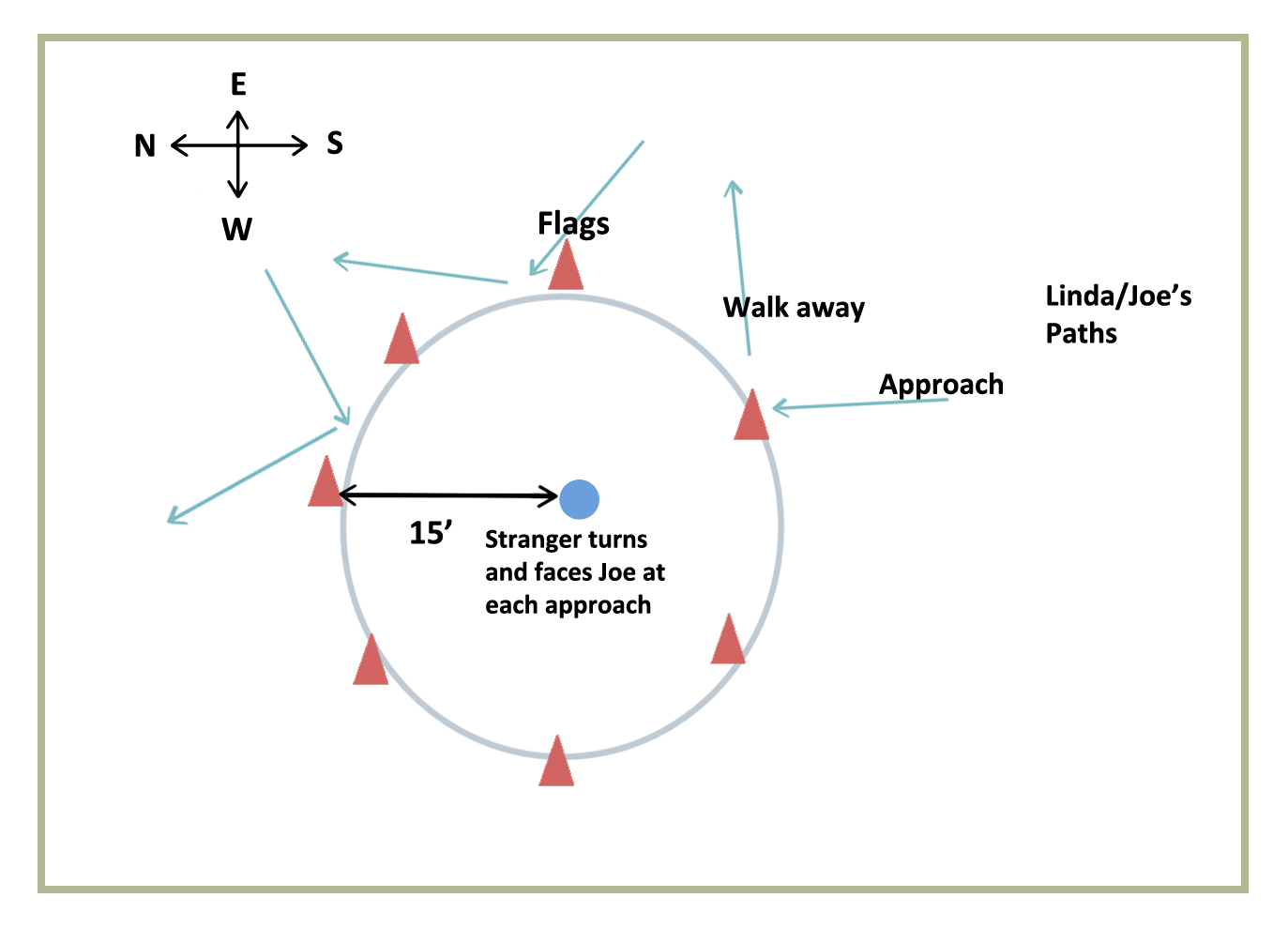 Figure 2: Setup in a circle pattern. This setup allows multiple approaches toward a person in a short timespan.