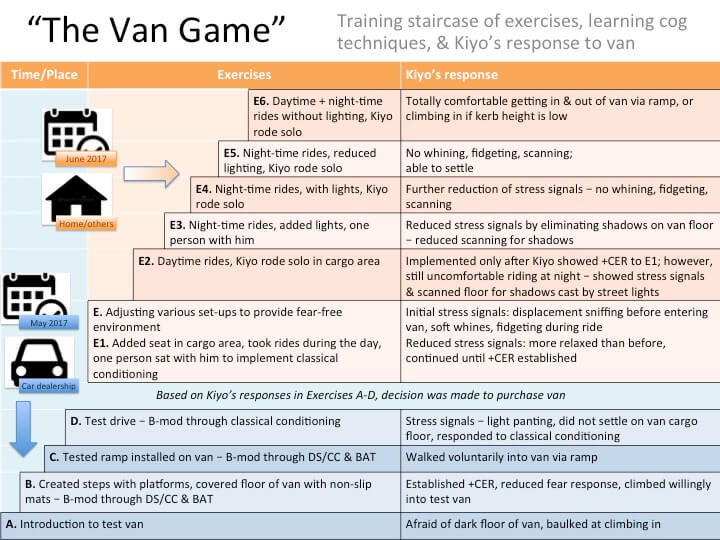 The van game