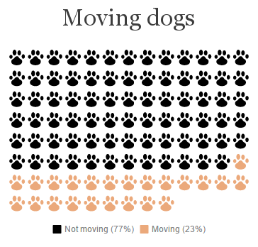 Moving Dogs