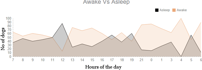 Awake Vs. Asleep