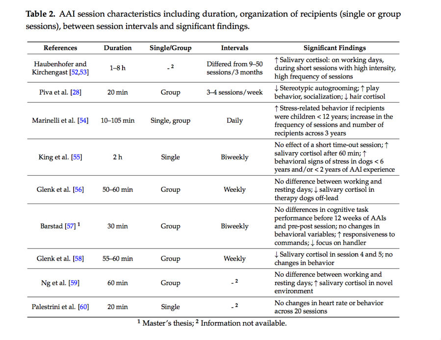 Table 2 - AAI Session Characteristics between session intervals and findings