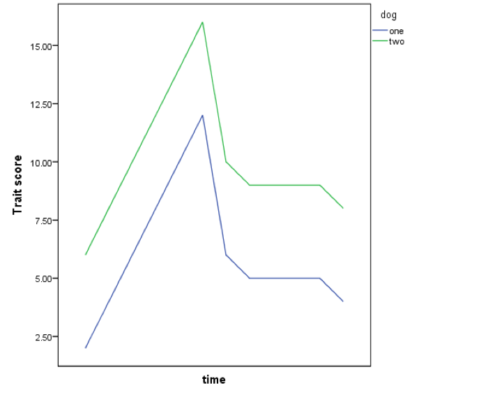 Figure 1. A hypothetical graph showing the reactivity of two dogs from birth until 12 months. Each time point score is the result of observations of the dogs' behavioural responses over a range of situations.