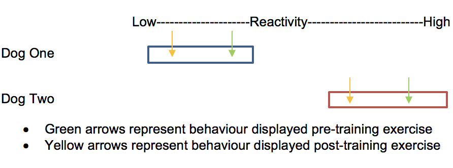 Figure 2. Diagram showing the reactivity temperament of two dogs on a scale of low to high and the impact of training on the behaviours observed.