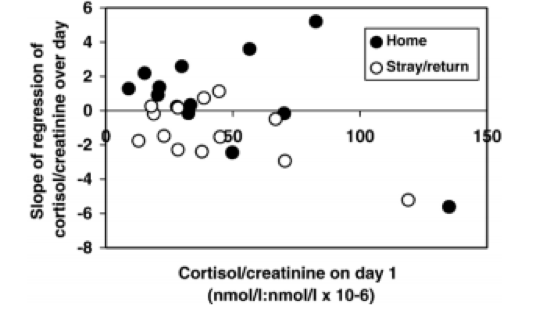 Fig. 3. Scatter diagram of slopes of regression for 26 dogs for C/C over day, plotted against C/C on day 1, showing past history category (adapted from Hiby et al. 2006).