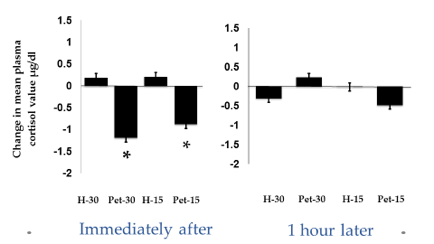 Fig 5. Mean change in plasma cortisol levels from pretest to post-test for dogs in the four treatment groups of Experiment 2. Dogs either received human interaction in the form of petting for 15 or 30 min (Pet 15 or Pet 30) in a quiet room or remained in their home kennels for the 15- or 30-min periods (Home Kennel 15 or Home Kennel 30). Vertical lines indicate standard errors of the means. n = 16/condition, ** P < 0.01 vs Home Kennel, Newman-Keuls test (Willen et al. 2017).