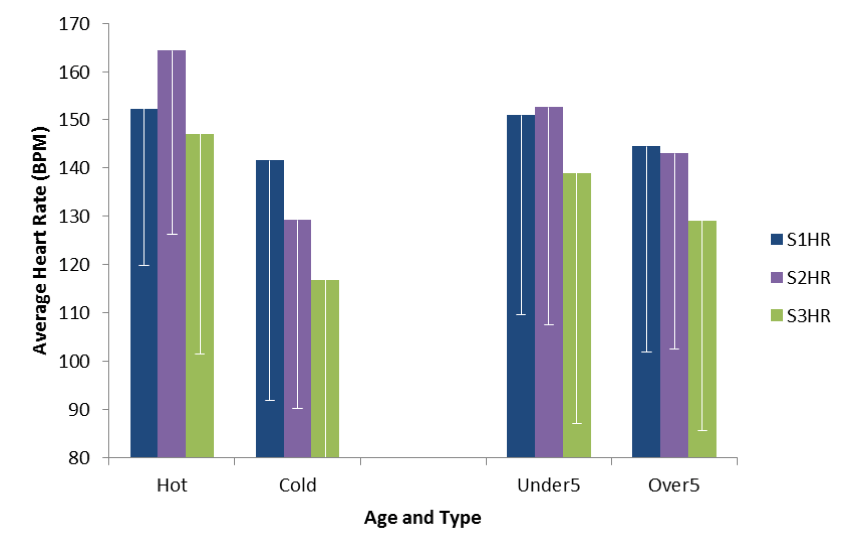 Average heart rate from startles 1, 2, and 3 for both types of equine and age groups.