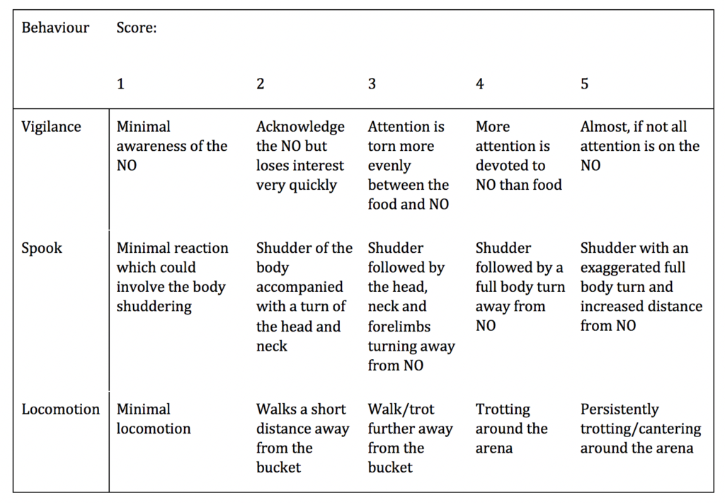 Table 2 - The scoring categories for each behaviour (NO=Novel Object, in this case an umbrella).